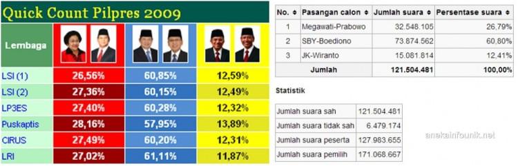 Hasil Pilpres 2009 Versi Quick Count dan KPU