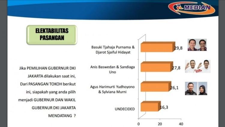 Hasil Survey Median untuk Pilgub DKI