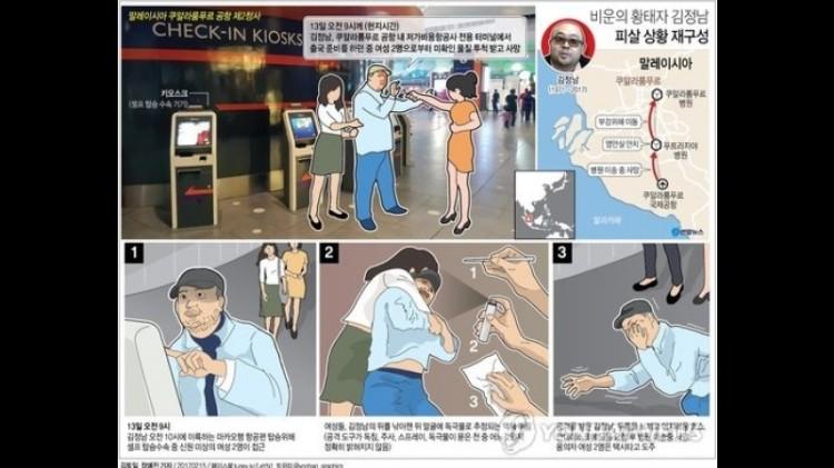 Wanita Vietnam dan Siti Aisyah membunuh Kim Jong Nam