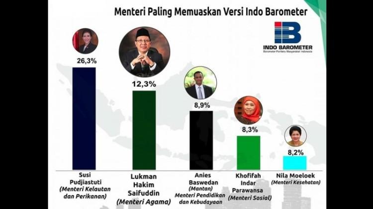 Menteri paling memuaskan menurut Indo Barometer