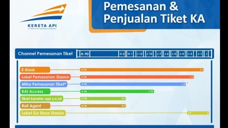 Pemesan dan penjualan tiket kereta api