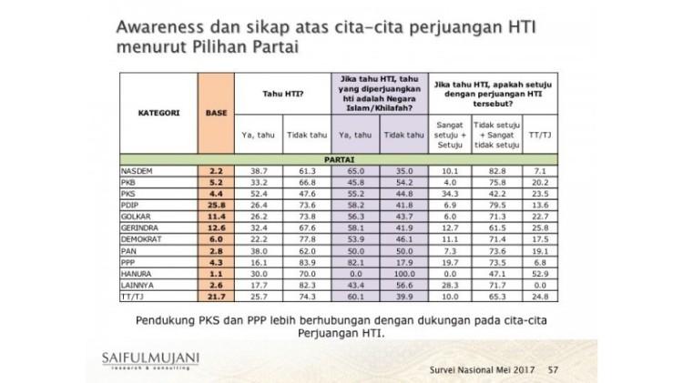 Pendukung PKS dan PPP banyak mendukung HTI