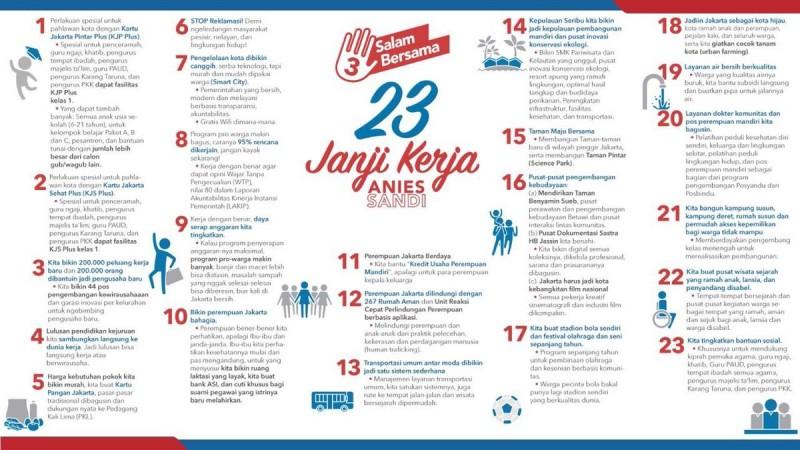 Resmi Pimpin DKI, Ini 23 Janji Anies Baswedan-Sandiaga Uno