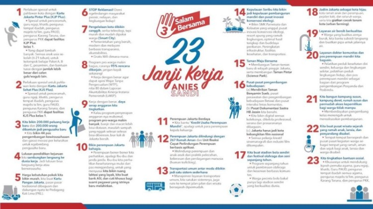 23 Janji Anies-Sandi